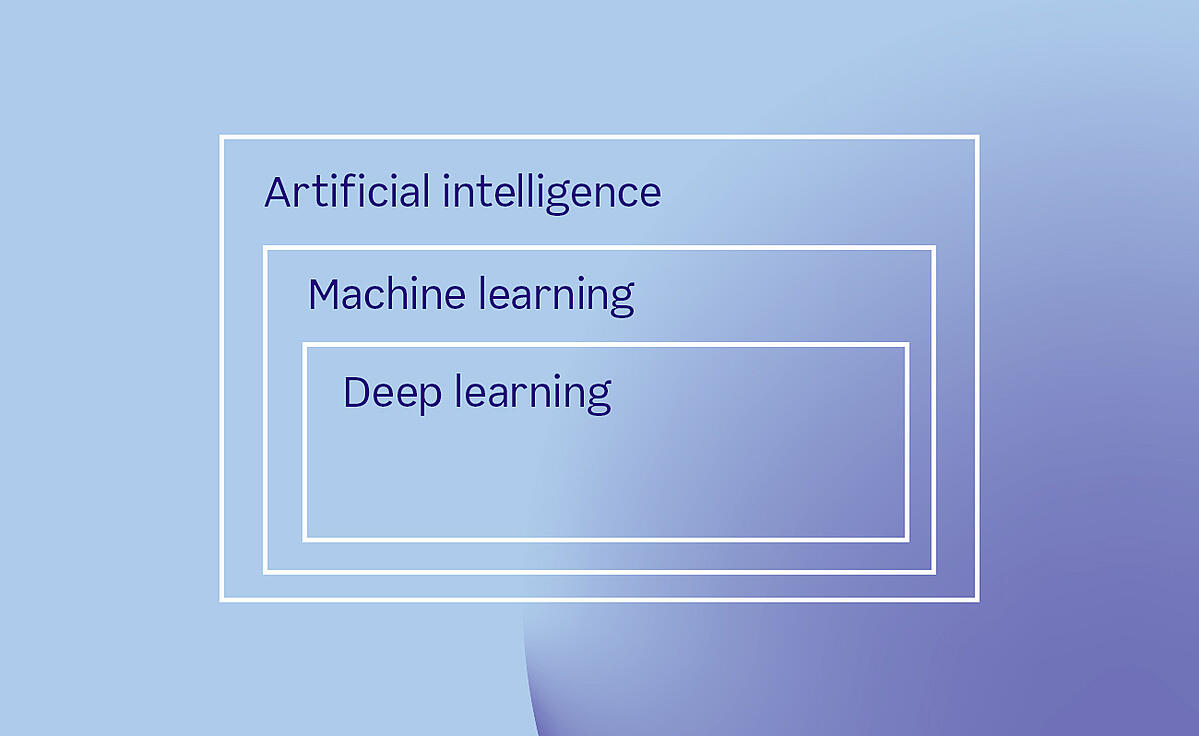 AI, ML and Deep Learning explained